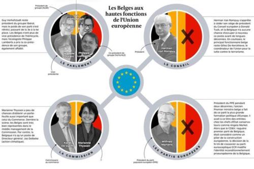 Influence belge
